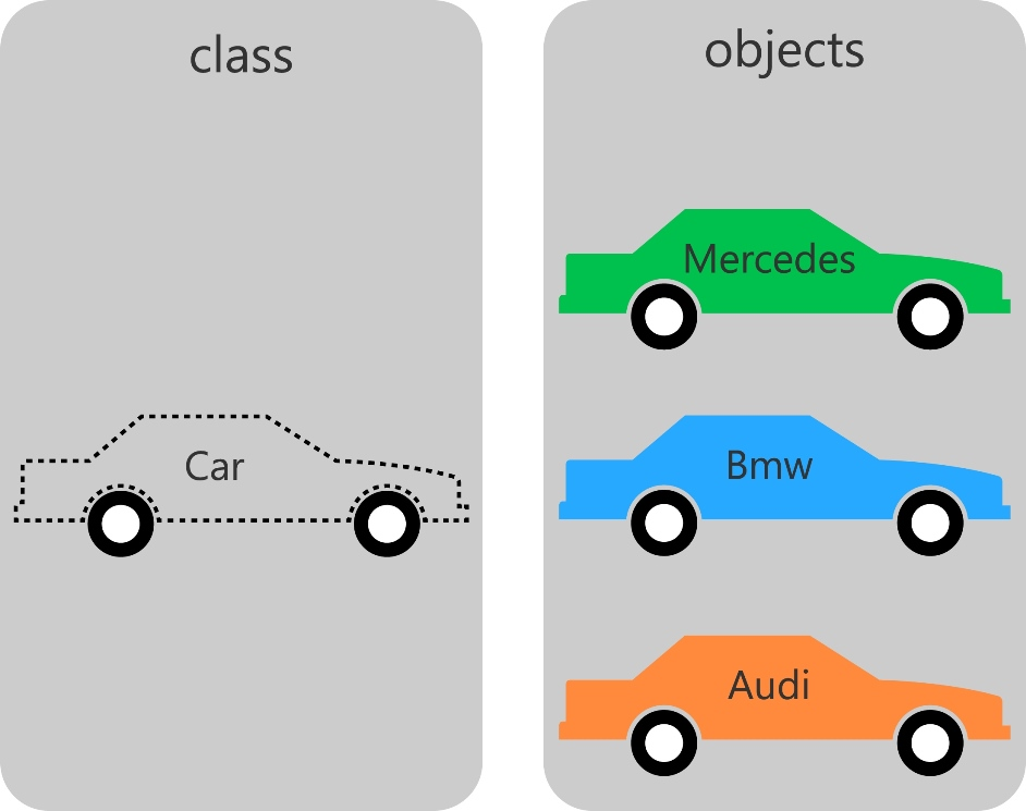 Objects and classes in object oriented PHP through a car example