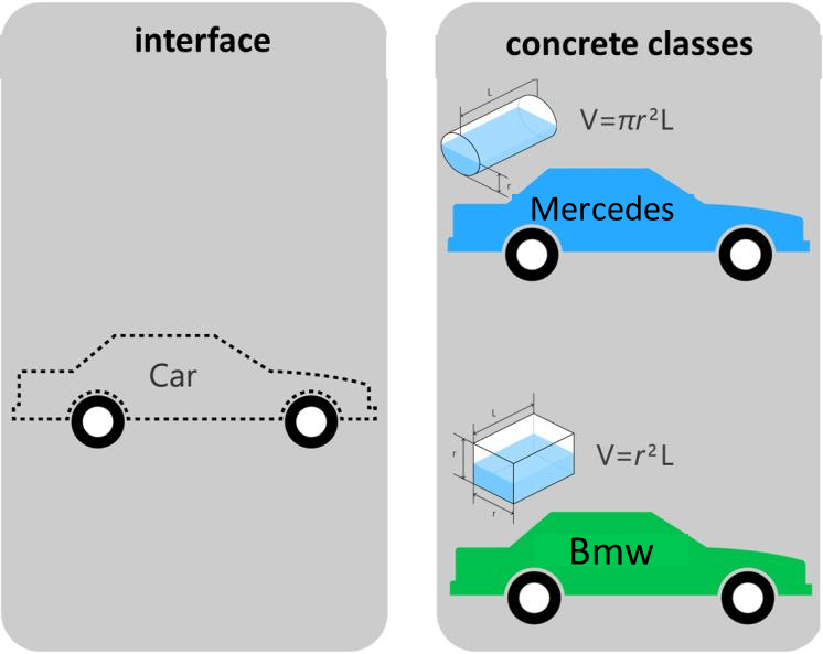 The Car interface and the concrete classes that implement it
