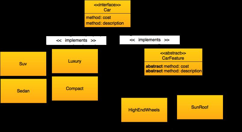 Decorator Design Pattern Real World Example