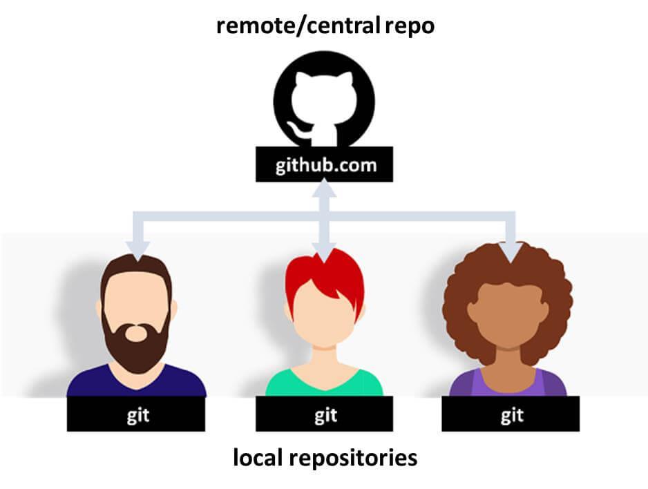 Git and Github tutorial | PHPenthusiast