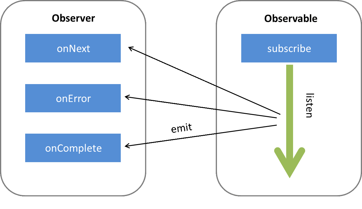 How observable works in Angular?