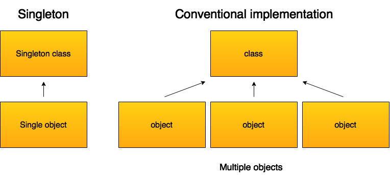 Comparison between the singleton design pattern and a conventional implementation.